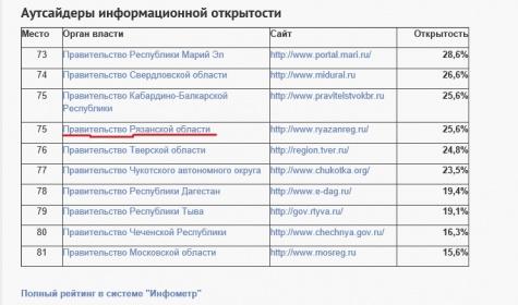 Сайт рязанского правительства занял одно из последних мест в рейтинге Открытого правительства